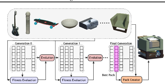 Figure 3 for PackIt: A Virtual Environment for Geometric Planning