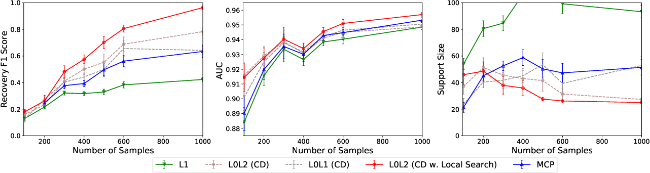 Figure 2 for Learning Sparse Classifiers: Continuous and Mixed Integer Optimization Perspectives