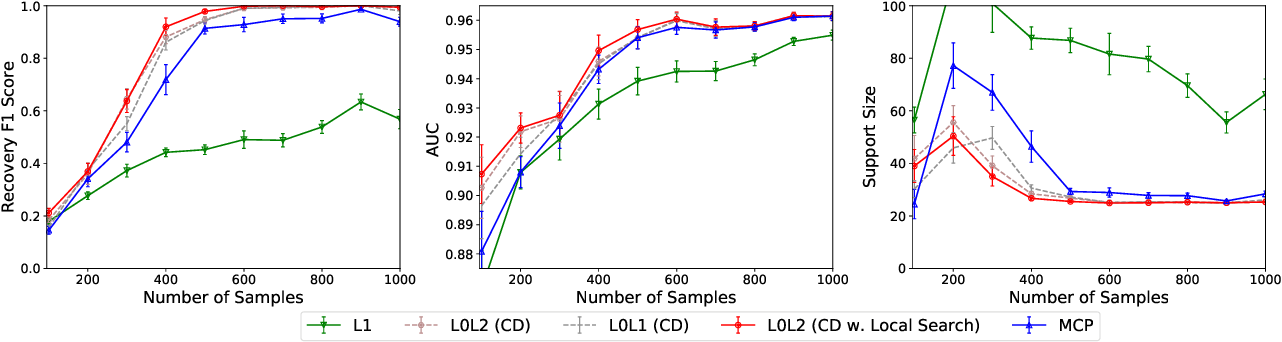 Figure 3 for Learning Sparse Classifiers: Continuous and Mixed Integer Optimization Perspectives