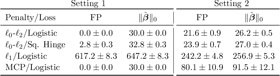 Figure 4 for Learning Sparse Classifiers: Continuous and Mixed Integer Optimization Perspectives