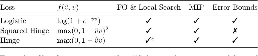 Figure 1 for Learning Sparse Classifiers: Continuous and Mixed Integer Optimization Perspectives