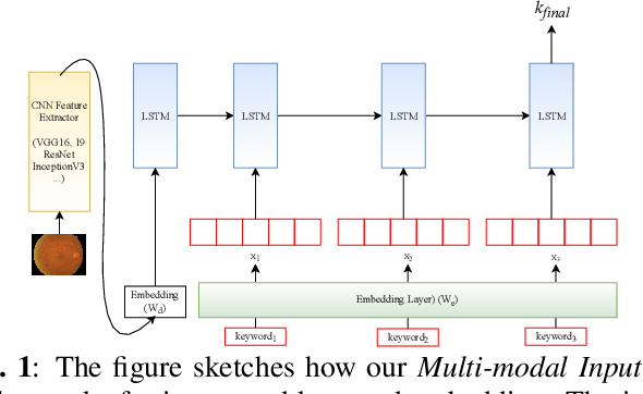 """Figure 1 for Longer Version for """"Deep Context-Encoding Network for Retinal Image Captioning"""""""