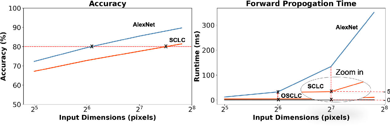 Figure 4 for Knowledge Distillation Circumvents Nonlinearity for Optical Convolutional Neural Networks