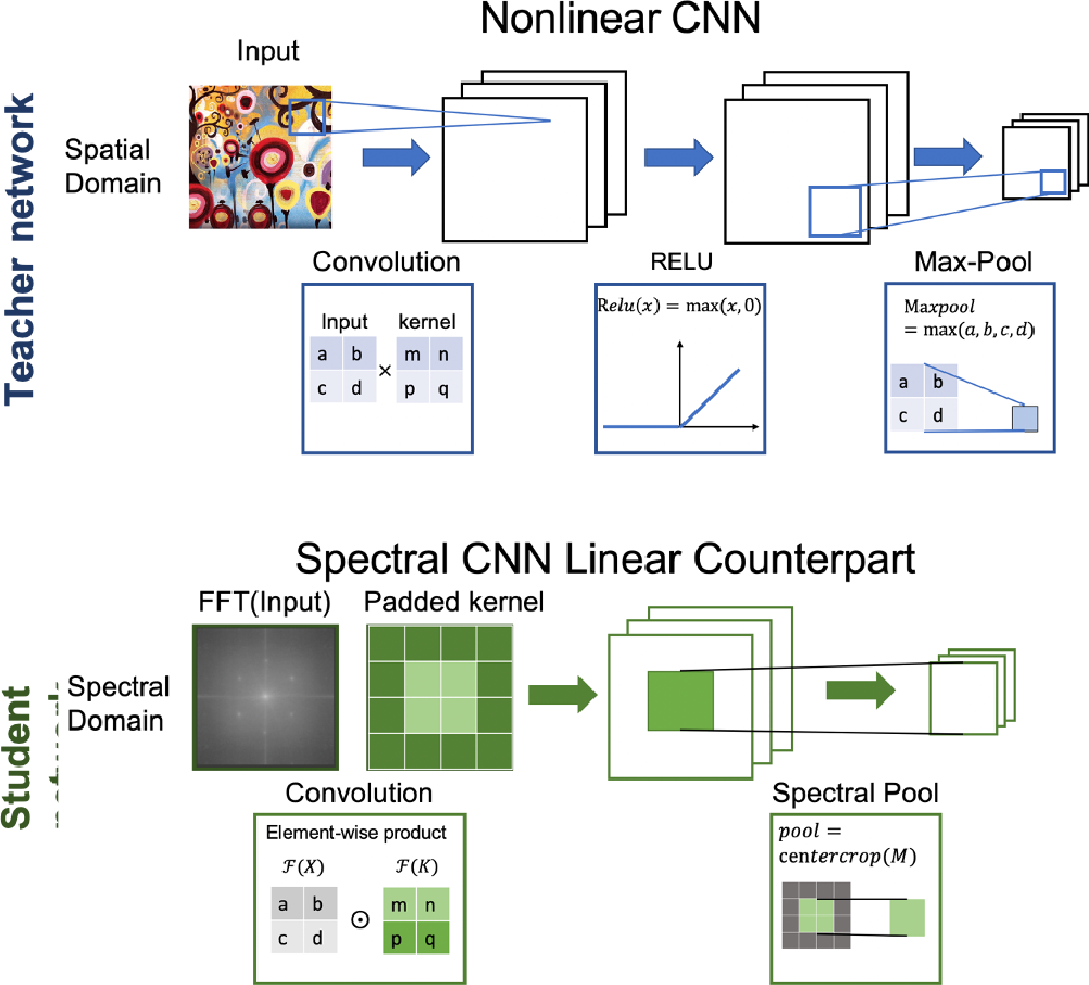 Figure 2 for Knowledge Distillation Circumvents Nonlinearity for Optical Convolutional Neural Networks