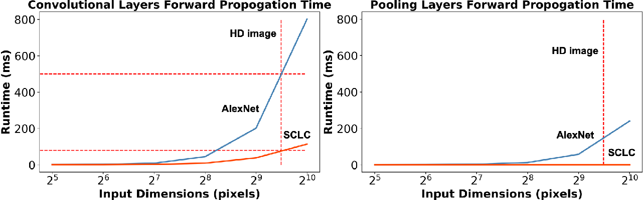 Figure 3 for Knowledge Distillation Circumvents Nonlinearity for Optical Convolutional Neural Networks