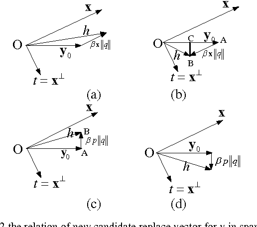 Figure 1 for An Amendment of Fast Subspace Tracking Methods