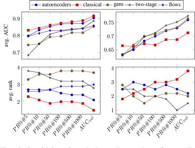 Figure 4 for Comparison of Anomaly Detectors: Context Matters