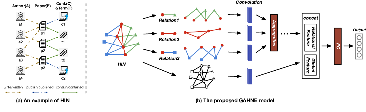 Figure 1 for GAHNE: Graph-Aggregated Heterogeneous Network Embedding