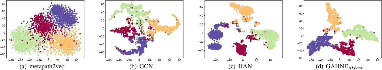 Figure 2 for GAHNE: Graph-Aggregated Heterogeneous Network Embedding