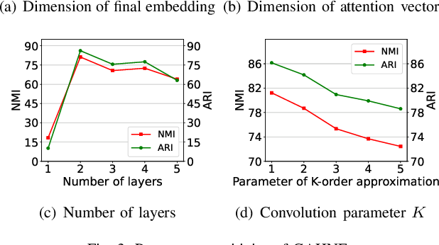 Figure 3 for GAHNE: Graph-Aggregated Heterogeneous Network Embedding