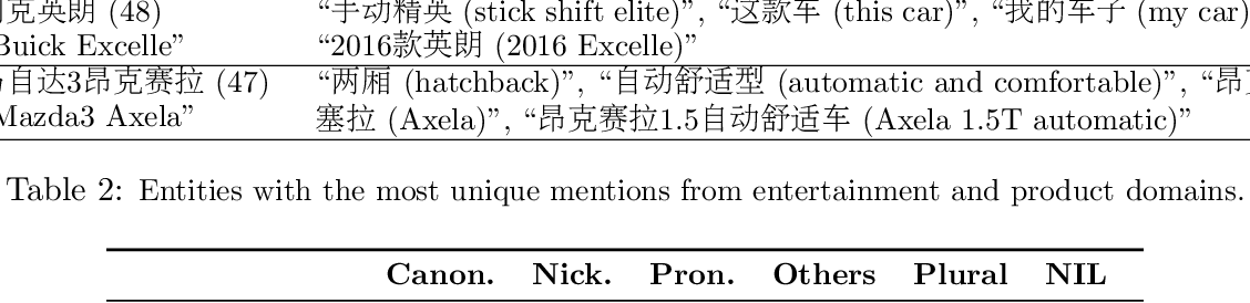 Figure 4 for XREF: Entity Linking for Chinese News Comments with Supplementary Article Reference