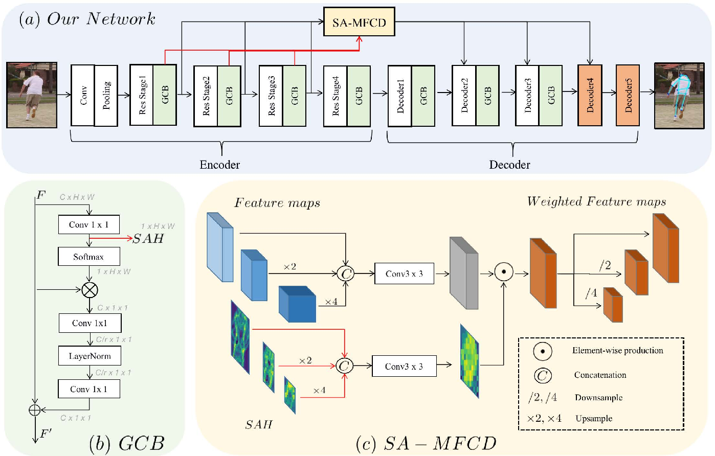 Figure 1 for Full-Resolution Encoder-Decoder Networks with Multi-Scale Feature Fusion for Human Pose Estimation