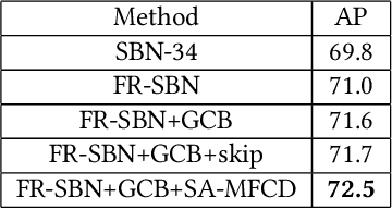 Figure 2 for Full-Resolution Encoder-Decoder Networks with Multi-Scale Feature Fusion for Human Pose Estimation