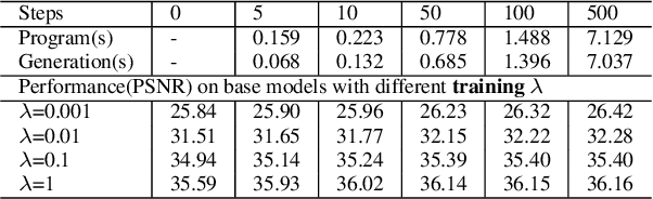 Figure 2 for Substitutional Neural Image Compression