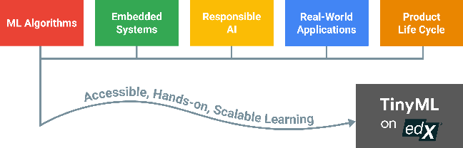 Figure 1 for Widening Access to Applied Machine Learning with TinyML