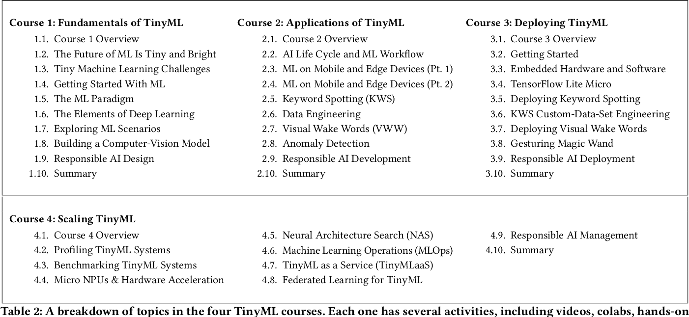 Figure 4 for Widening Access to Applied Machine Learning with TinyML