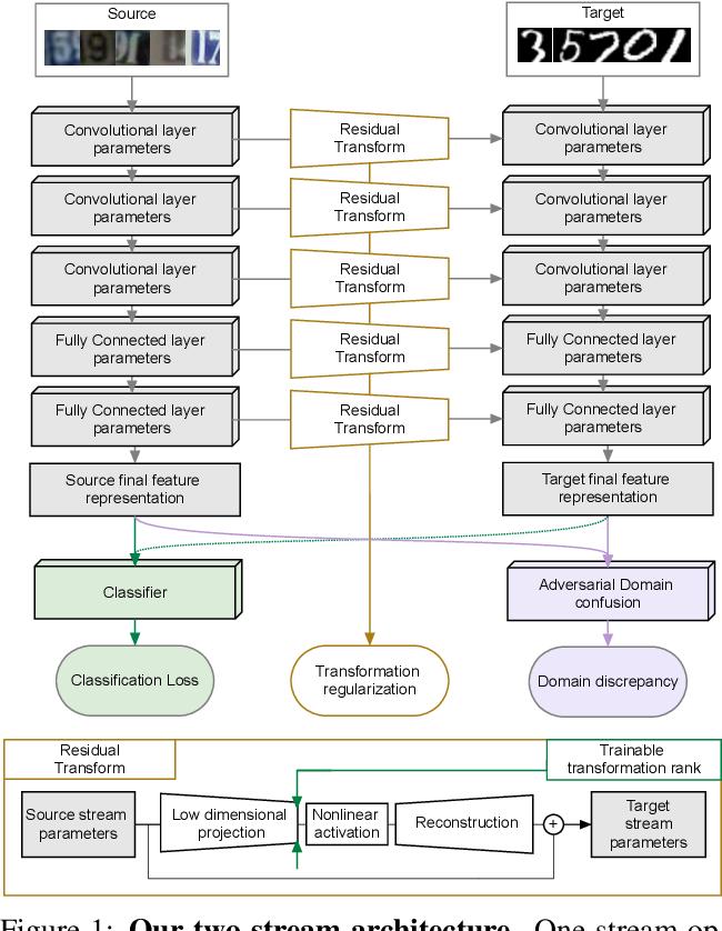 Figure 1 for Residual Parameter Transfer for Deep Domain Adaptation