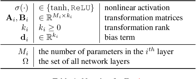 Figure 2 for Residual Parameter Transfer for Deep Domain Adaptation
