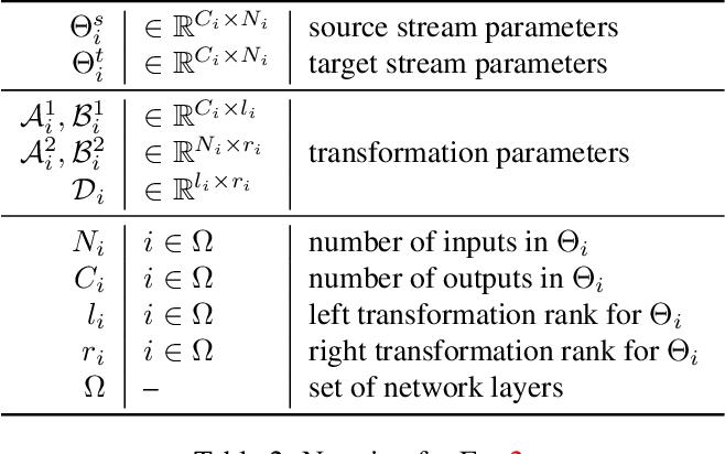 Figure 4 for Residual Parameter Transfer for Deep Domain Adaptation