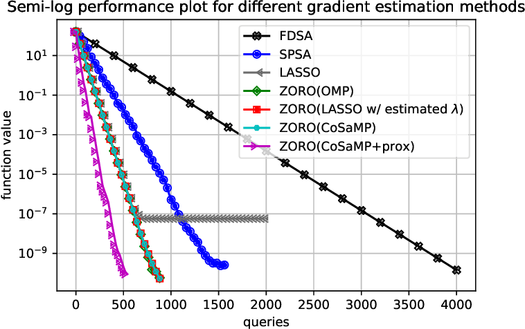 Figure 1 for Zeroth-Order Regularized Optimization (ZORO): Approximately Sparse Gradients and Adaptive Sampling