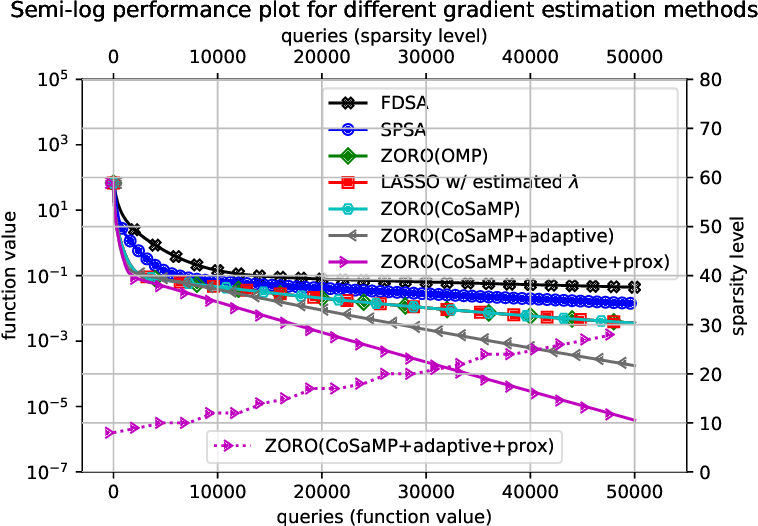 Figure 3 for Zeroth-Order Regularized Optimization (ZORO): Approximately Sparse Gradients and Adaptive Sampling