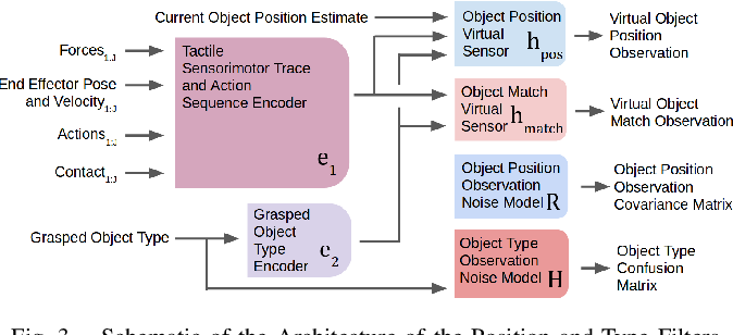 Figure 3 for Interpreting Contact Interactions to Overcome Failure in Robot Assembly Tasks