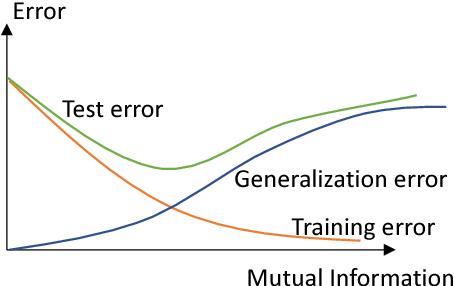Figure 2 for An Information-Theoretic View for Deep Learning