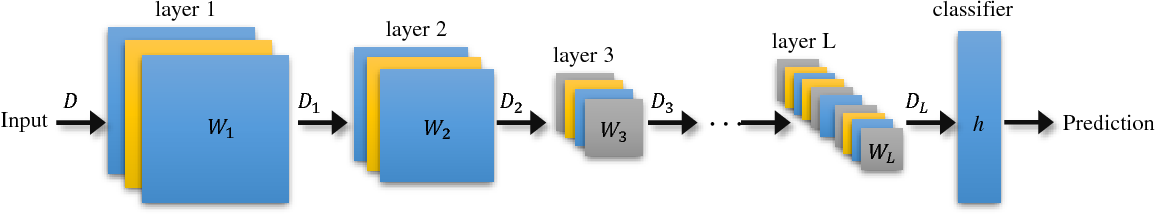 Figure 1 for An Information-Theoretic View for Deep Learning