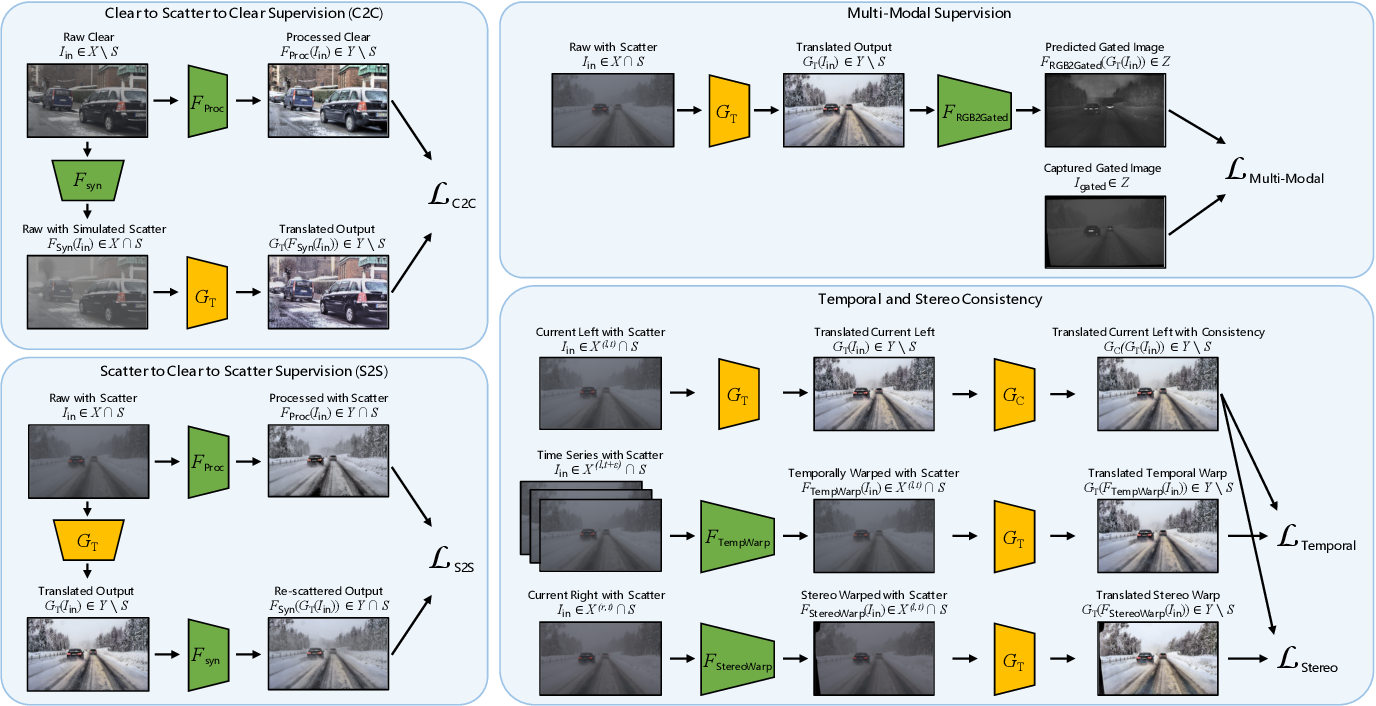Figure 3 for ZeroScatter: Domain Transfer for Long Distance Imaging and Vision through Scattering Media
