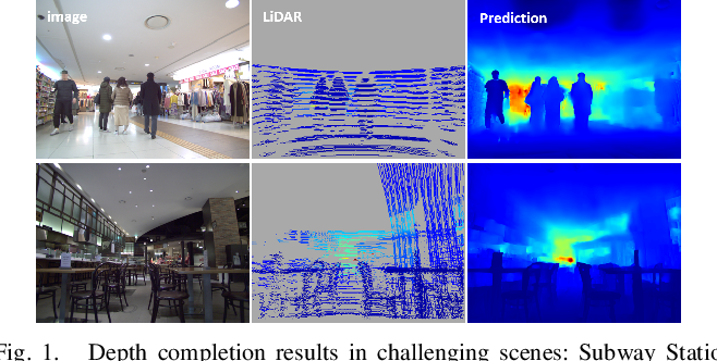 Figure 1 for SelfDeco: Self-Supervised Monocular Depth Completion in Challenging Indoor Environments