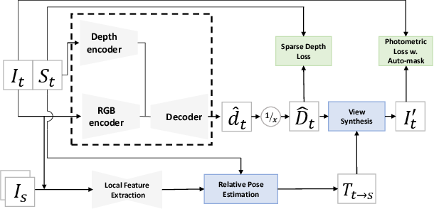 Figure 2 for SelfDeco: Self-Supervised Monocular Depth Completion in Challenging Indoor Environments