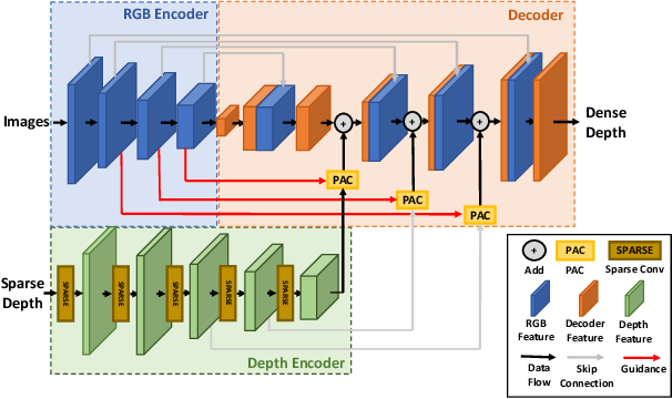 Figure 4 for SelfDeco: Self-Supervised Monocular Depth Completion in Challenging Indoor Environments