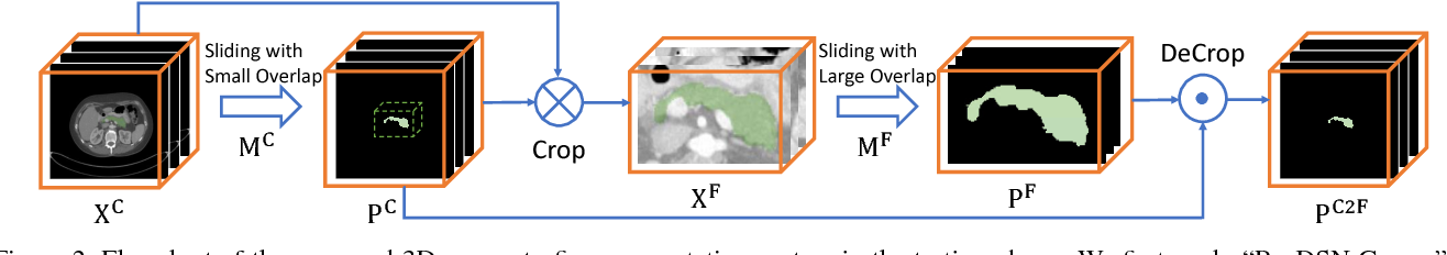 Figure 3 for A 3D Coarse-to-Fine Framework for Volumetric Medical Image Segmentation