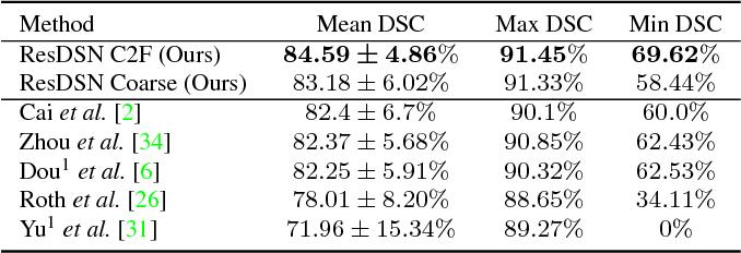Figure 4 for A 3D Coarse-to-Fine Framework for Volumetric Medical Image Segmentation