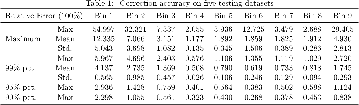 Figure 2 for X-ray Photon-Counting Data Correction through Deep Learning