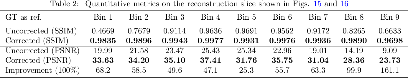Figure 4 for X-ray Photon-Counting Data Correction through Deep Learning