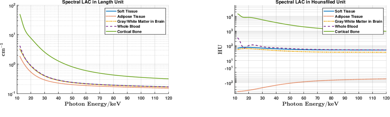 Figure 3 for X-ray Photon-Counting Data Correction through Deep Learning