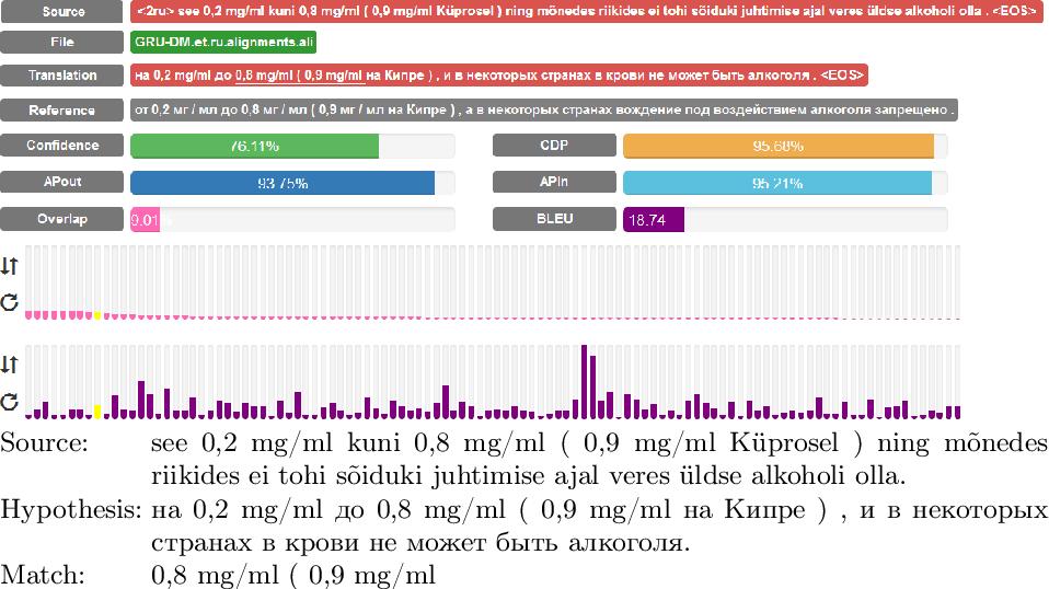 Figure 2 for Debugging Neural Machine Translations