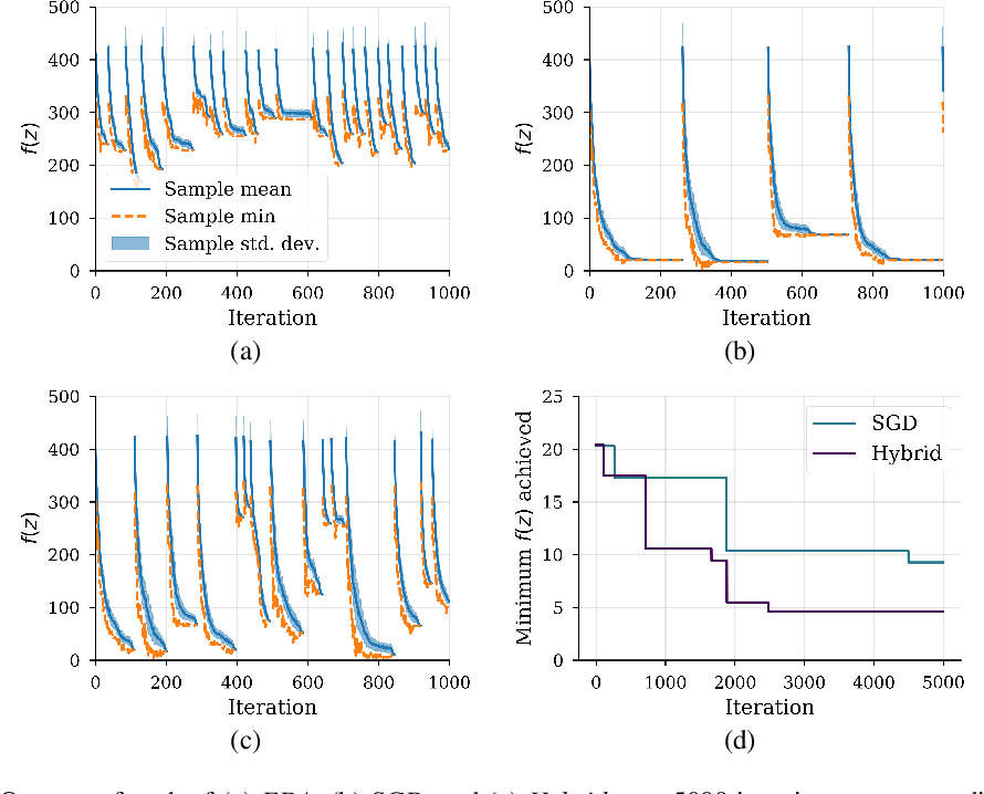 Figure 1 for A view of Estimation of Distribution Algorithms through the lens of Expectation-Maximization
