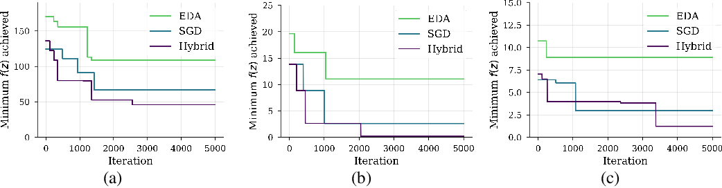 Figure 2 for A view of Estimation of Distribution Algorithms through the lens of Expectation-Maximization