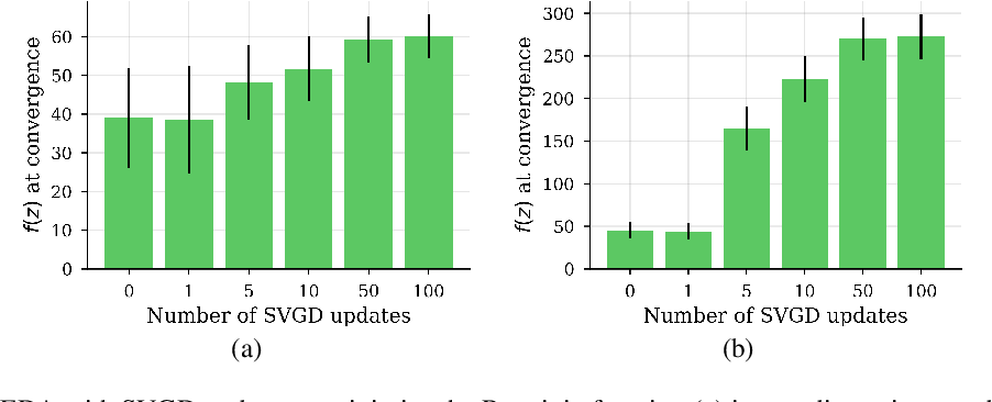 Figure 3 for A view of Estimation of Distribution Algorithms through the lens of Expectation-Maximization