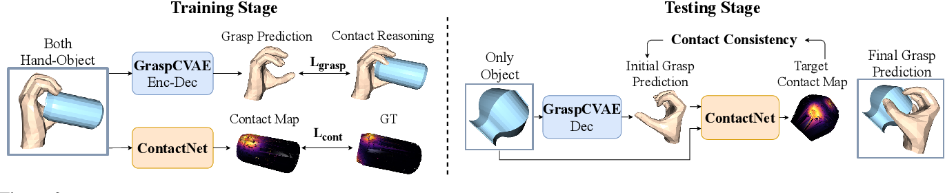 Figure 2 for Hand-Object Contact Consistency Reasoning for Human Grasps Generation