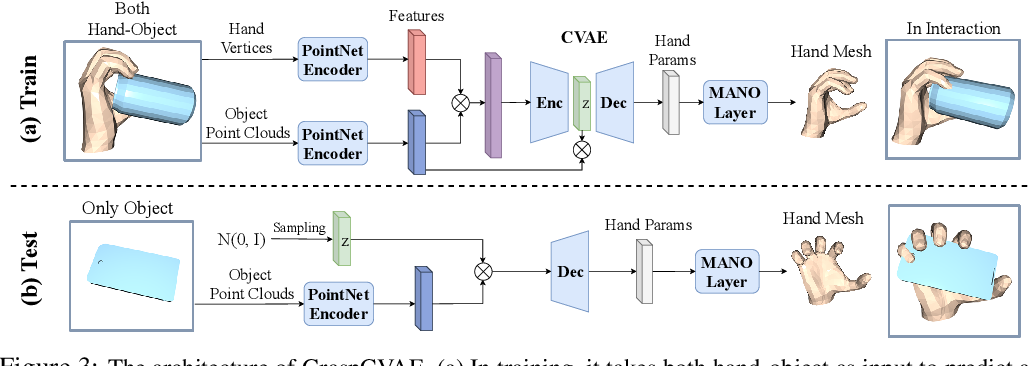 Figure 4 for Hand-Object Contact Consistency Reasoning for Human Grasps Generation