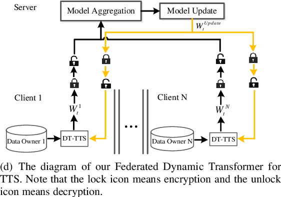 Figure 1 for Federated Learning with Dynamic Transformer for Text to Speech