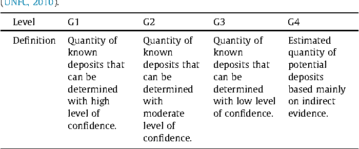 Table 1 Summary of the category geological knowledge of the UNFC-2009 classification (UNFC, 2010).