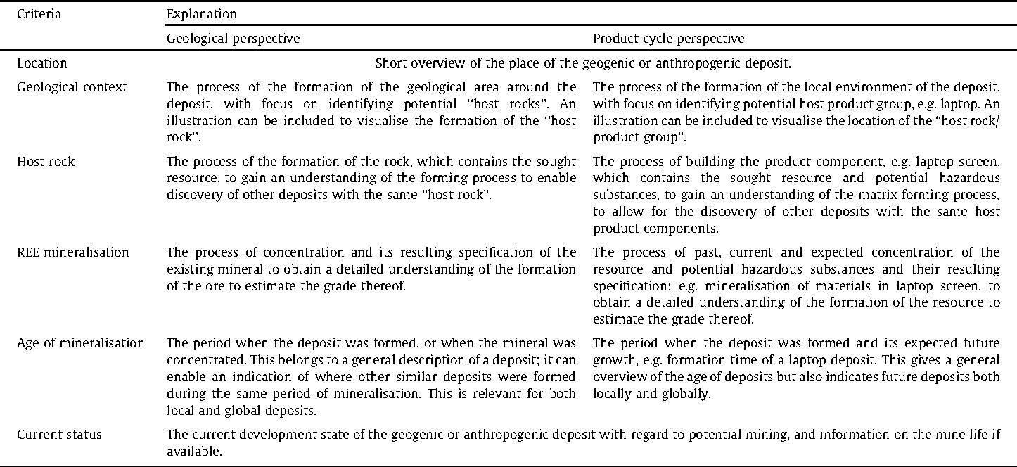 Table 2 Criteria characterising the ''geological setting''.