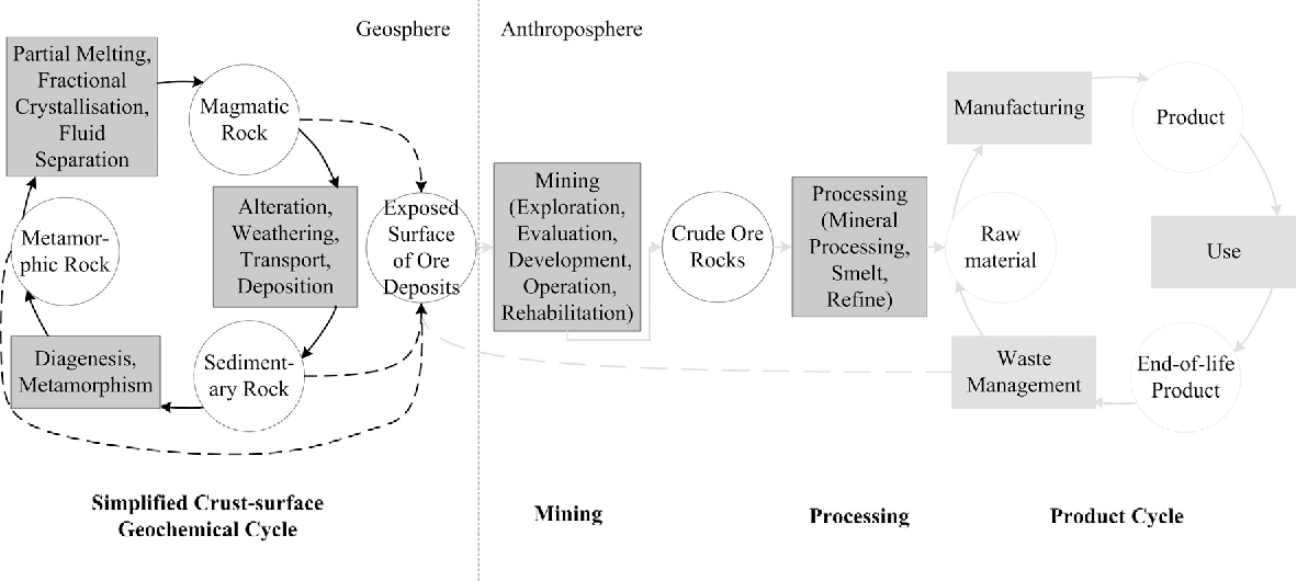 Fig. 1. Basic framework connecting the geosphere with the anthroposphere, represented as processes (boxes), states (circles) and connections between the processes and states (arrows).