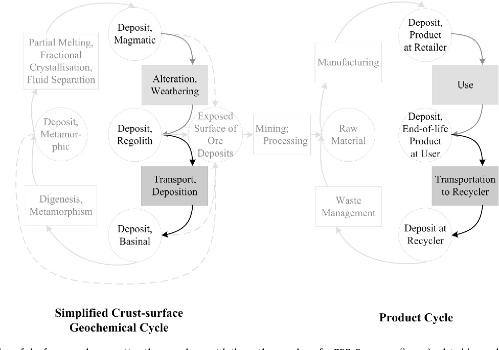 Fig. 2. Specification of the framework connecting the geosphere with the anthroposphere for REE. Processes (boxes) related by analogy are highlighted.