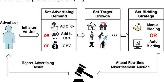 Figure 1 for We Know What You Want: An Advertising Strategy Recommender System for Online Advertising