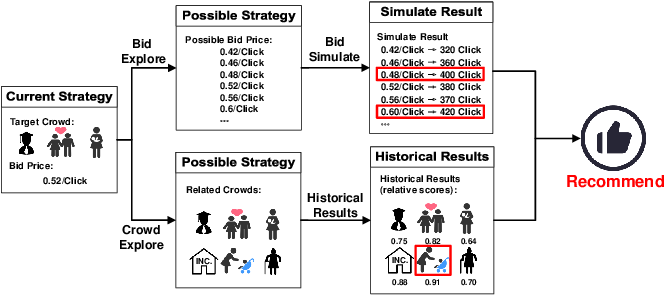 Figure 3 for We Know What You Want: An Advertising Strategy Recommender System for Online Advertising